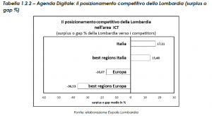 Lombardia e ICT posizionamento