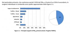 PM 10 fonti primarie