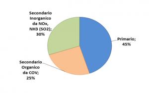 PM10 fonti di produzione