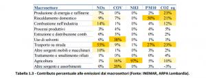 PM10m percentuali macrosettori